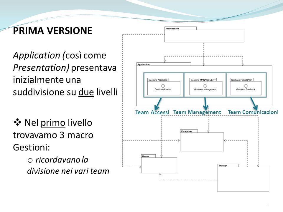PRIMA VERSIONE Application (così come Presentation) presentava inizialmente una suddivisione su due livelli Team Accessi Team ManagementTeam Comunicaz
