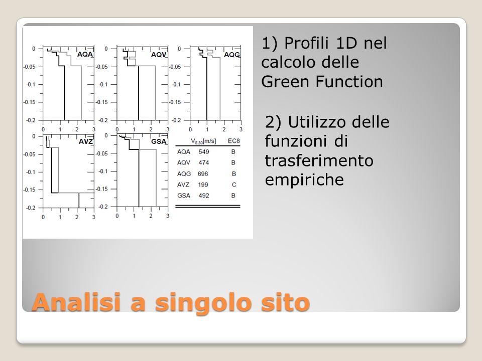 Analisi a singolo sito 1) Profili 1D nel calcolo delle Green Function 2) Utilizzo delle funzioni di trasferimento empiriche
