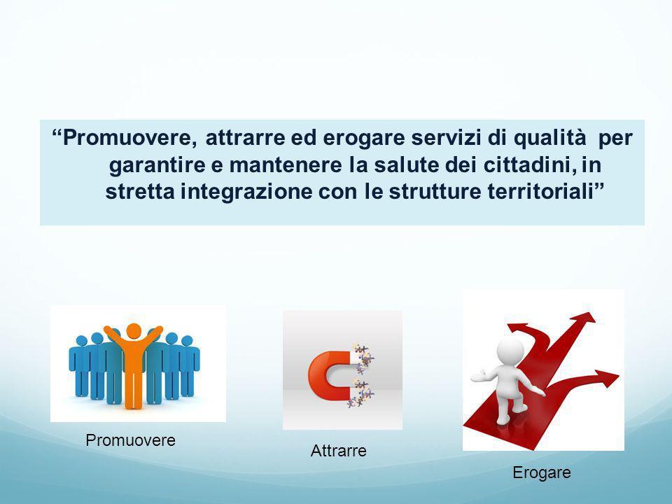 Promuovere, attrarre ed erogare servizi di qualità per garantire e mantenere la salute dei cittadini, in stretta integrazione con le strutture territo