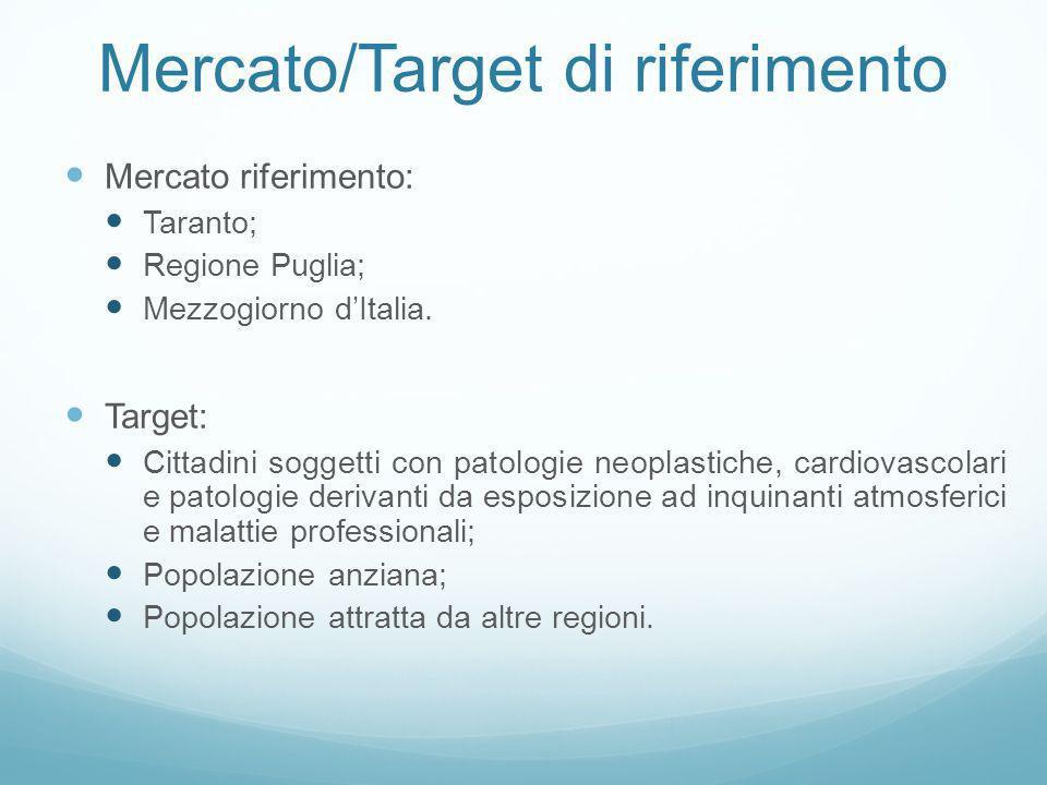 Mercato/Target di riferimento Mercato riferimento: Taranto; Regione Puglia; Mezzogiorno dItalia. Target: Cittadini soggetti con patologie neoplastiche