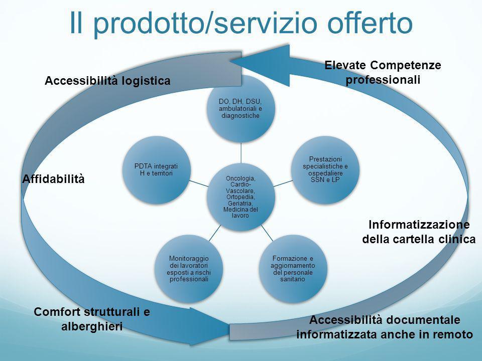 Il prodotto/servizio offerto Oncologia, Cardio- Vascolare, Ortopedia, Geriatria, Medicina del lavoro DO, DH, DSU, ambulatoriali e diagnostiche Prestaz