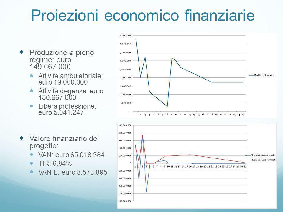 Proiezioni economico finanziarie Produzione a pieno regime: euro 149.667.000 Attività ambulatoriale: euro 19.000.000 Attività degenza: euro 130.667.00