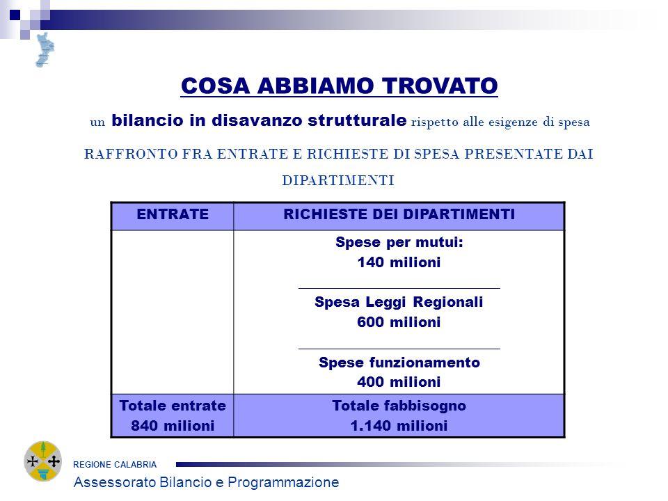 REGIONE CALABRIA COSA ABBIAMO TROVATO un bilancio in disavanzo strutturale rispetto alle esigenze di spesa RAFFRONTO FRA ENTRATE E RICHIESTE DI SPESA PRESENTATE DAI DIPARTIMENTI Assessorato Bilancio e Programmazione ENTRATERICHIESTE DEI DIPARTIMENTI Spese per mutui: 140 milioni _____________________________ Spesa Leggi Regionali 600 milioni _____________________________ Spese funzionamento 400 milioni Totale entrate 840 milioni Totale fabbisogno 1.140 milioni