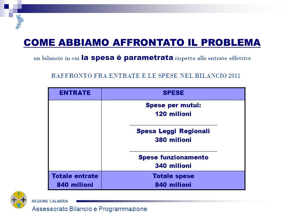 REGIONE CALABRIA COME ABBIAMO AFFRONTATO IL PROBLEMA un bilancio in cui la spesa è parametrata rispetto alle entrate effettive Assessorato Bilancio e Programmazione RAFFRONTO FRA ENTRATE E LE SPESE NEL BILANCIO 2011 ENTRATESPESE Spese per mutui: 120 milioni _____________________________ Spesa Leggi Regionali 380 milioni _____________________________ Spese funzionamento 340 milioni Totale entrate 840 milioni Totale spese 840 milioni