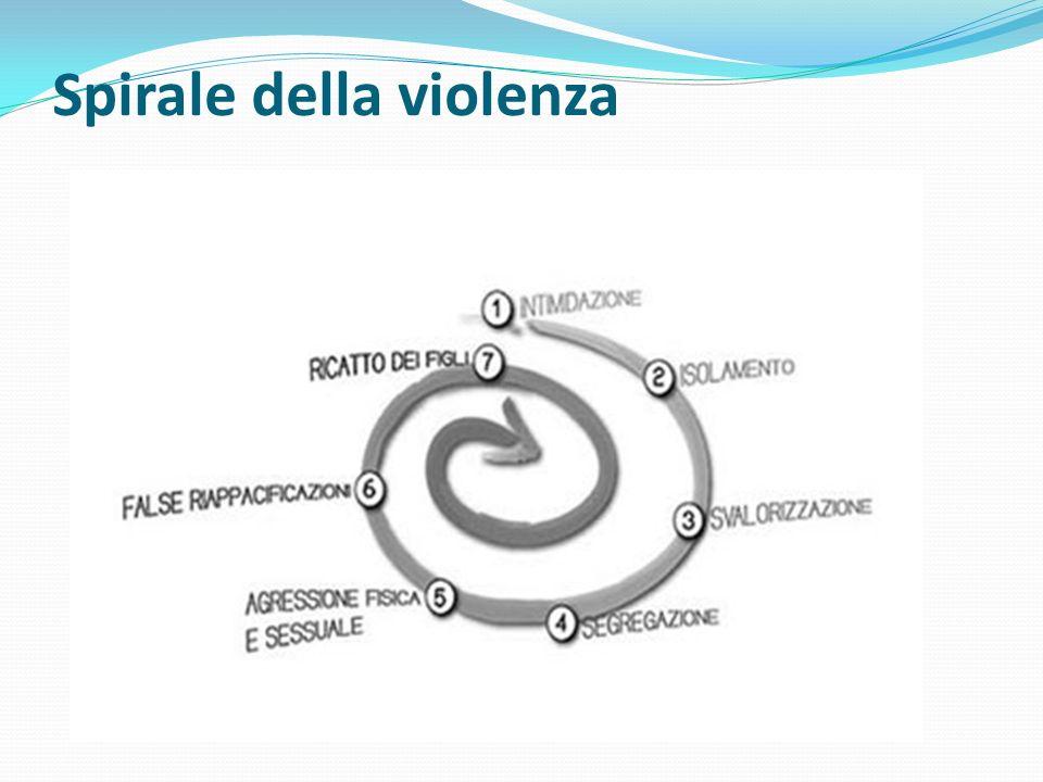 Ciclo della violenza