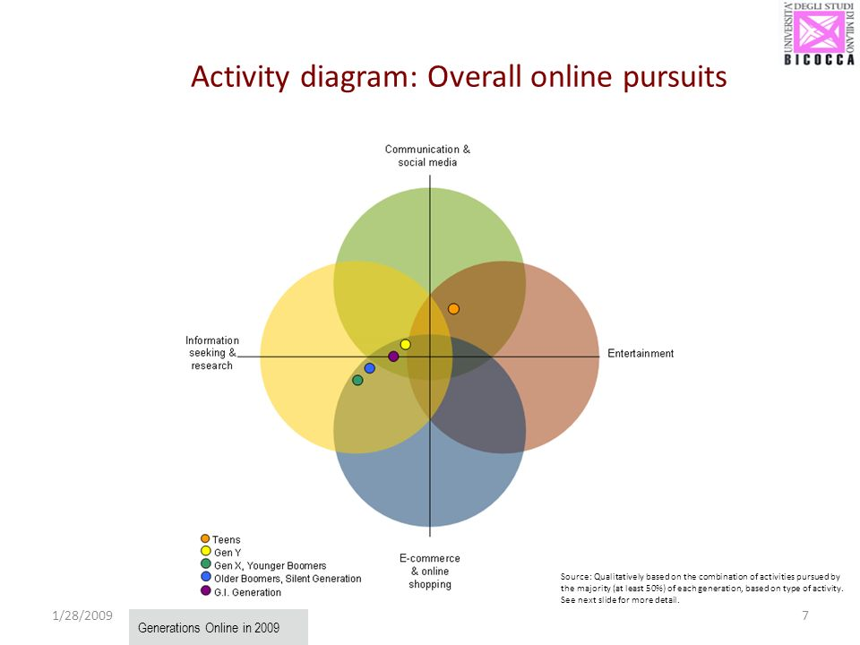 1/28/20097 Activity diagram: Overall online pursuits Generations Online in 2009 Source: Qualitatively based on the combination of activities pursued b