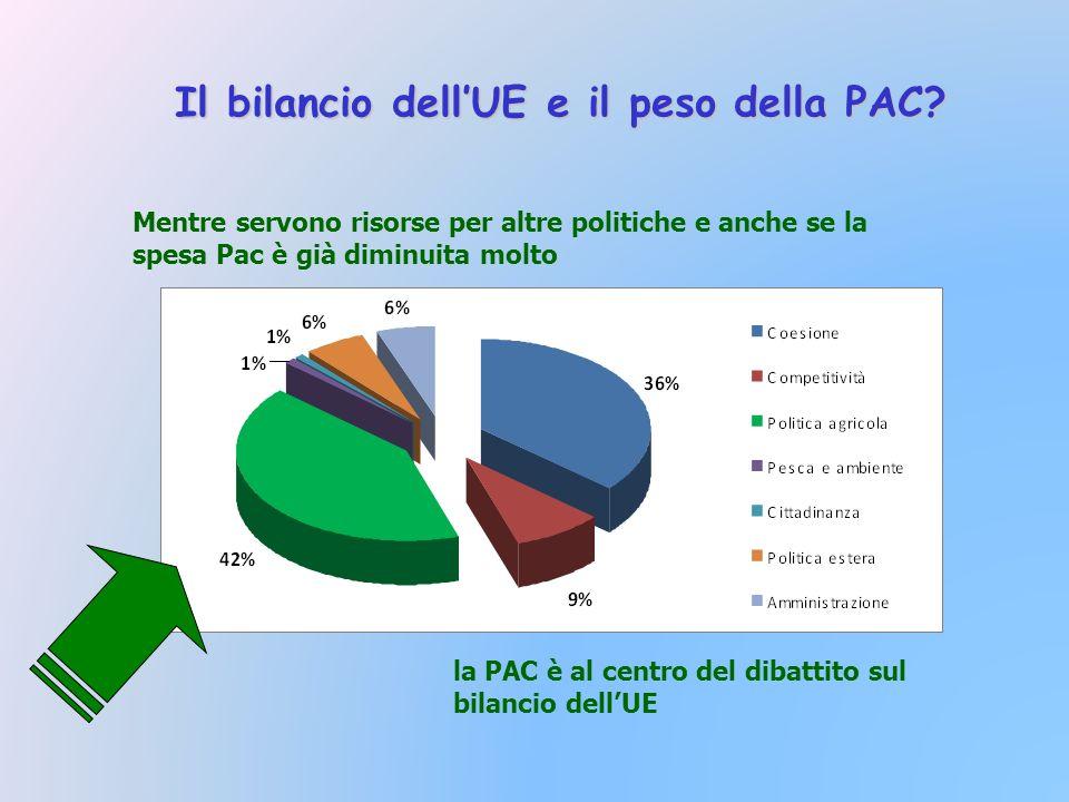 Mentre servono risorse per altre politiche e anche se la spesa Pac è già diminuita molto la PAC è al centro del dibattito sul bilancio dellUE Il bilancio dellUE e il peso della PAC?