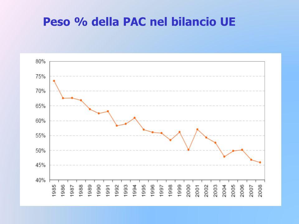 Peso % della PAC nel bilancio UE