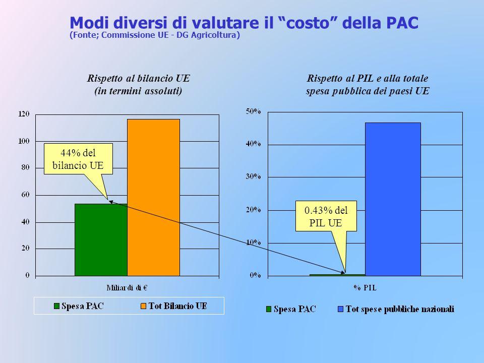 Modi diversi di valutare il costo della PAC (Fonte; Commissione UE - DG Agricoltura) Rispetto al PIL e alla totale spesa pubblica dei paesi UE Rispetto al bilancio UE (in termini assoluti) 0.43% del PIL UE 44% del bilancio UE