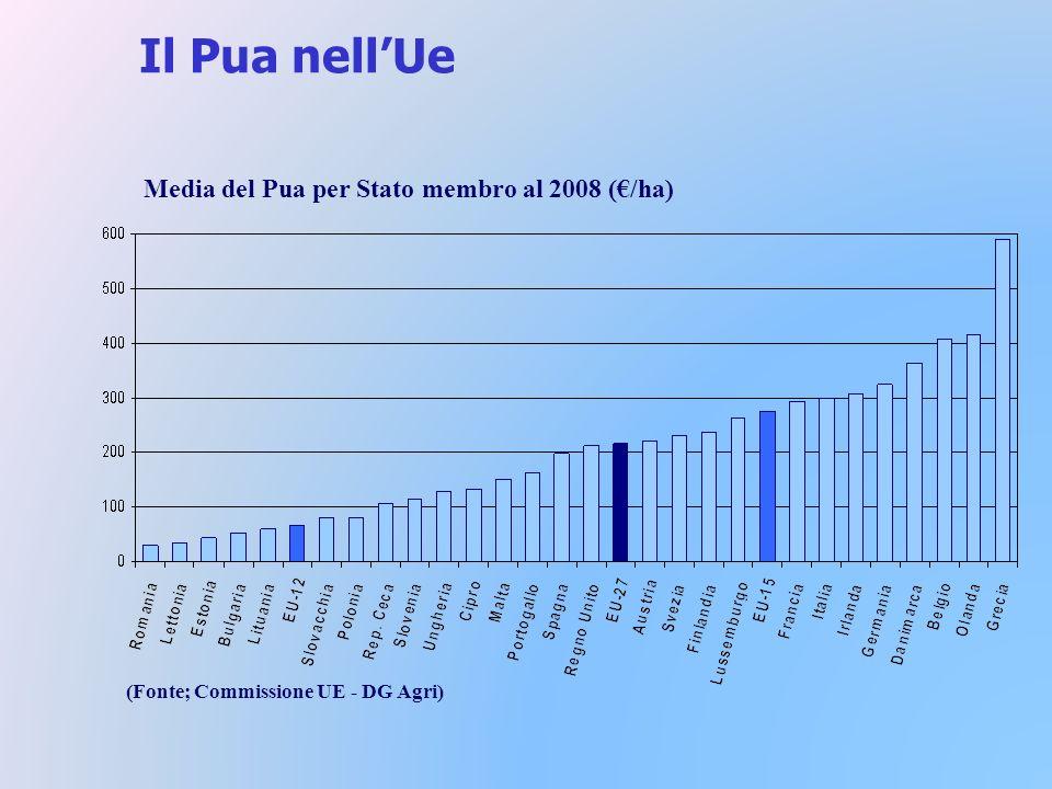 Il Pua nellUe Media del Pua per Stato membro al 2008 (/ha) (Fonte; Commissione UE - DG Agri)