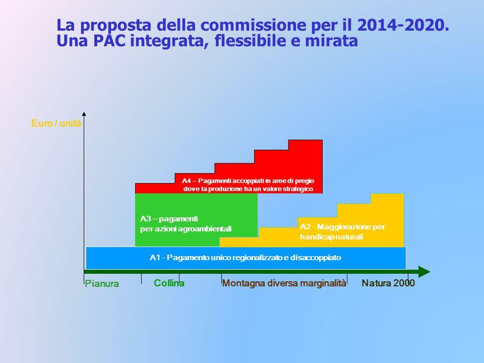 La proposta della commissione per il 2014-2020.