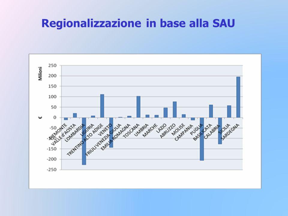 Regionalizzazione in base alla SAU