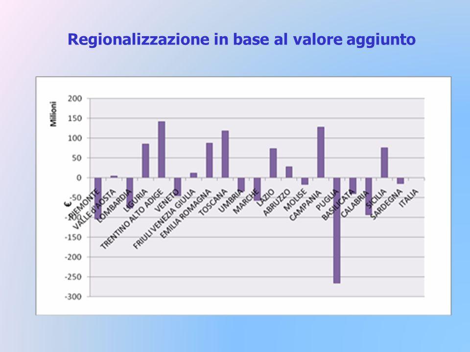 Regionalizzazione in base al valore aggiunto