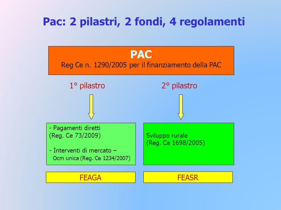 Pac: 2 pilastri, 2 fondi, 4 regolamenti Sviluppo rurale (Reg.