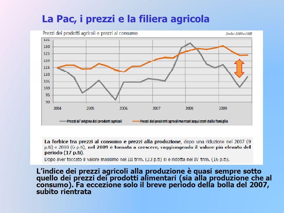La Pac, i prezzi e la filiera agricola Lindice dei prezzi agricoli alla produzione è quasi sempre sotto quello dei prezzi dei prodotti alimentari (sia alla produzione che al consumo).