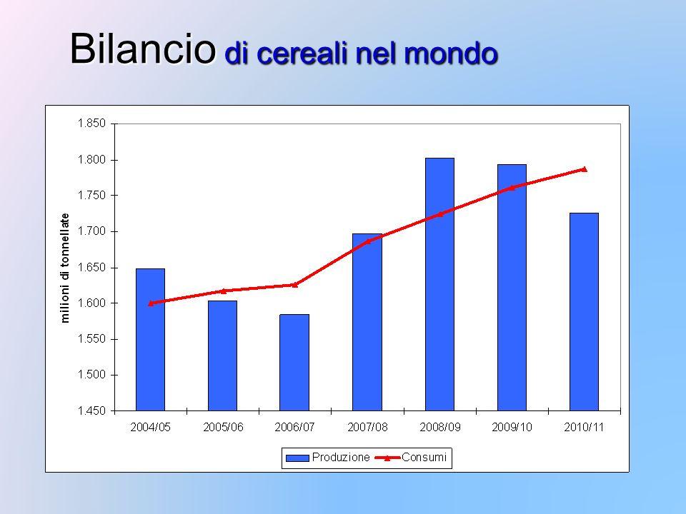 Bilancio di cereali nel mondo
