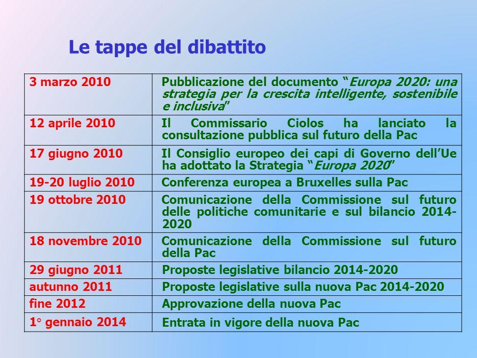 Le tappe del dibattito 3 marzo 2010Pubblicazione del documento Europa 2020: una strategia per la crescita intelligente, sostenibile e inclusiva 12 aprile 2010Il Commissario Ciolos ha lanciato la consultazione pubblica sul futuro della Pac 17 giugno 2010Il Consiglio europeo dei capi di Governo dellUe ha adottato la Strategia Europa 2020 19-20 luglio 2010Conferenza europea a Bruxelles sulla Pac 19 ottobre 2010Comunicazione della Commissione sul futuro delle politiche comunitarie e sul bilancio 2014- 2020 18 novembre 2010Comunicazione della Commissione sul futuro della Pac 29 giugno 2011Proposte legislative bilancio 2014-2020 autunno 2011Proposte legislative sulla nuova Pac 2014-2020 fine 2012Approvazione della nuova Pac 1° gennaio 2014Entrata in vigore della nuova Pac