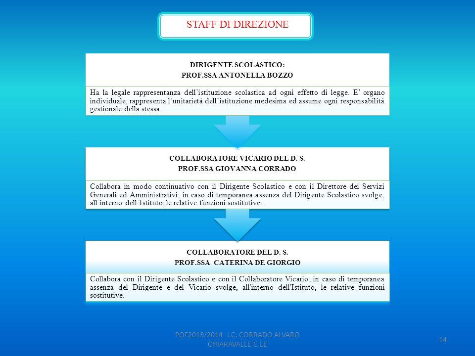 POF2013/2014 I.C. CORRADO ALVARO CHIARAVALLE C.LE 14 STAFF DI DIREZIONE COLLABORATORE DEL D. S. PROF.SSA CATERINA DE GIORGIO Collabora con il Dirigent