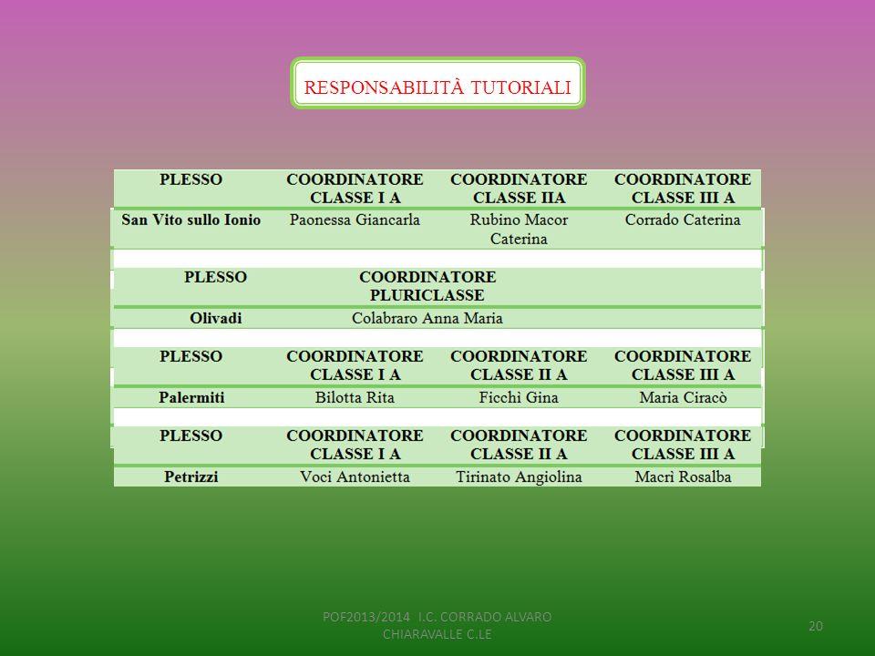 RESPONSABILIT À TUTORIALI POF2013/2014 I.C. CORRADO ALVARO CHIARAVALLE C.LE 20