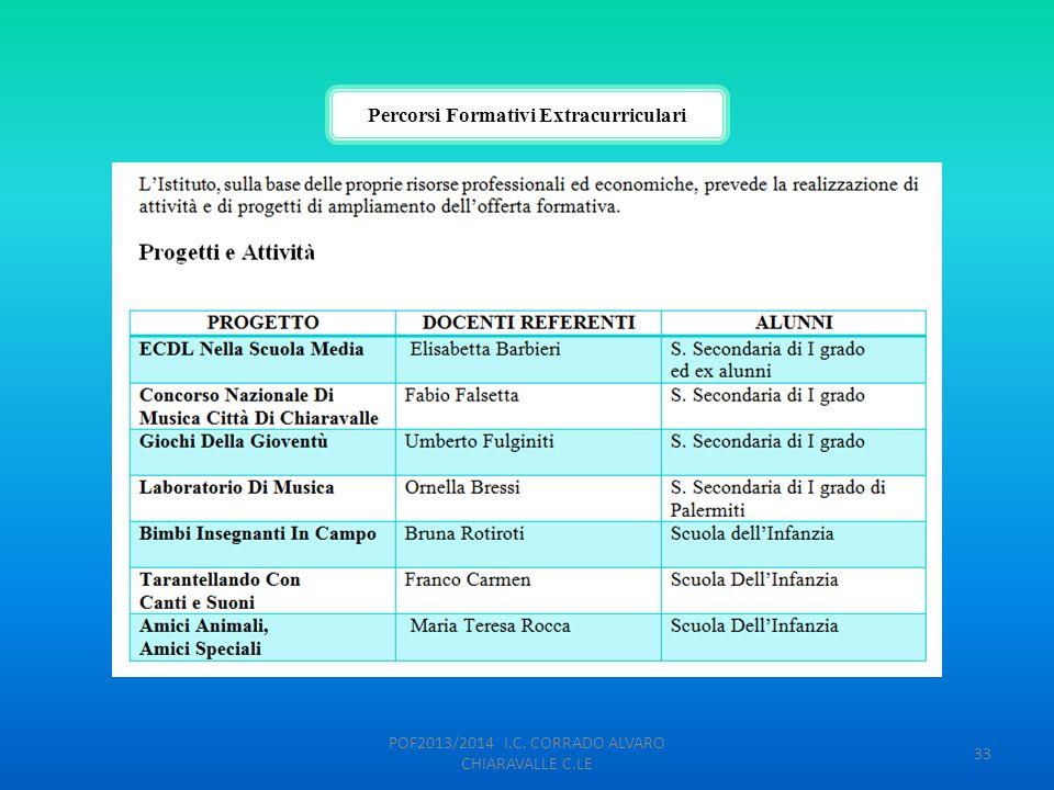 Percorsi Formativi Extracurriculari POF2013/2014 I.C. CORRADO ALVARO CHIARAVALLE C.LE 33