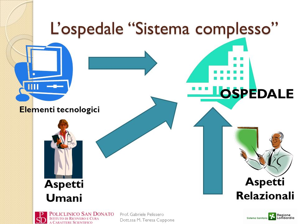 Prof. Gabriele Pelissero Dott.ssa M. Teresa Cuppone Lospedale Sistema complesso Elementi tecnologici Aspetti Umani Aspetti Relazionali OSPEDALE