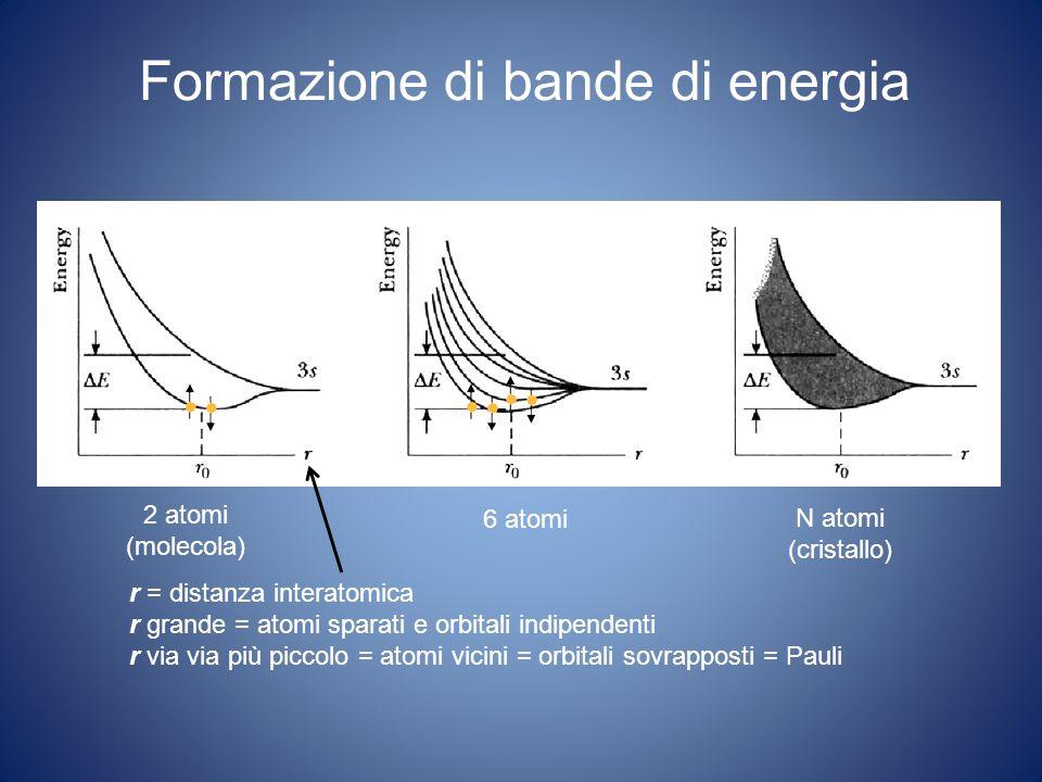 Formazione di bande di energia 2 atomi (molecola) 6 atomi N atomi (cristallo) r = distanza interatomica r grande = atomi sparati e orbitali indipendenti r via via più piccolo = atomi vicini = orbitali sovrapposti = Pauli