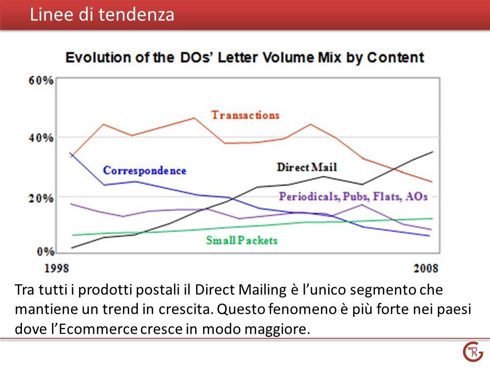 Linee di tendenza Tra tutti i prodotti postali il Direct Mailing è lunico segmento che mantiene un trend in crescita.
