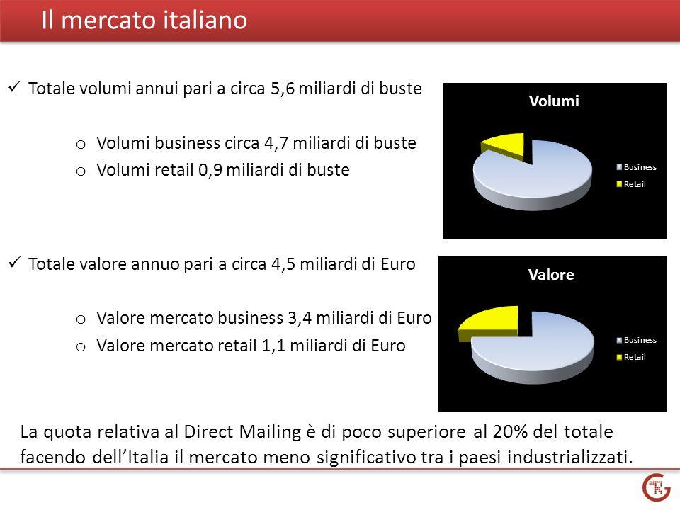 Il mercato italiano Totale volumi annui pari a circa 5,6 miliardi di buste o Volumi business circa 4,7 miliardi di buste o Volumi retail 0,9 miliardi di buste Totale valore annuo pari a circa 4,5 miliardi di Euro o Valore mercato business 3,4 miliardi di Euro o Valore mercato retail 1,1 miliardi di Euro La quota relativa al Direct Mailing è di poco superiore al 20% del totale facendo dellItalia il mercato meno significativo tra i paesi industrializzati.