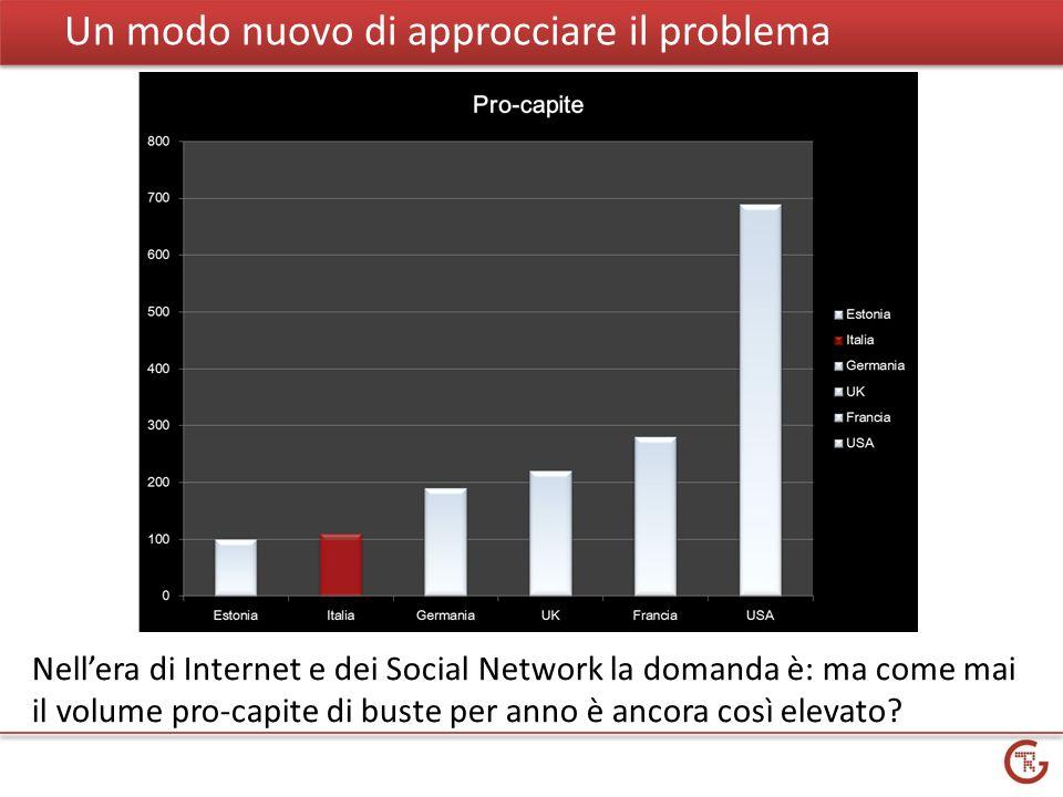 Un modo nuovo di approcciare il problema Nellera di Internet e dei Social Network la domanda è: ma come mai il volume pro-capite di buste per anno è ancora così elevato