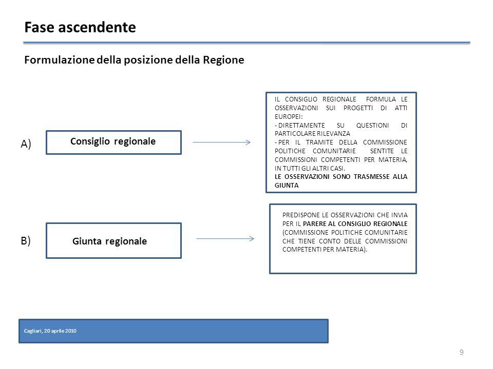 Fase ascendente 9 Cagliari, 20 aprile 2010 PREDISPONE LE OSSERVAZIONI CHE INVIA PER IL PARERE AL CONSIGLIO REGIONALE (COMMISSIONE POLITICHE COMUNITARIE CHE TIENE CONTO DELLE COMMISSIONI COMPETENTI PER MATERIA).