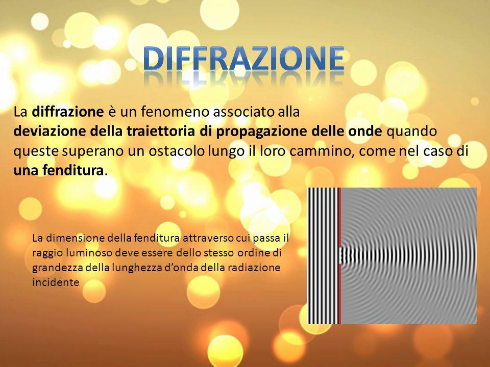 Materiale: – lampada allo xeno – monocromatore – fibra ottica – rilevatore – vetrino colorato LAMPADA ALLO XENO FIBRA OTTICA MONOCROMATORE RILEVATORE