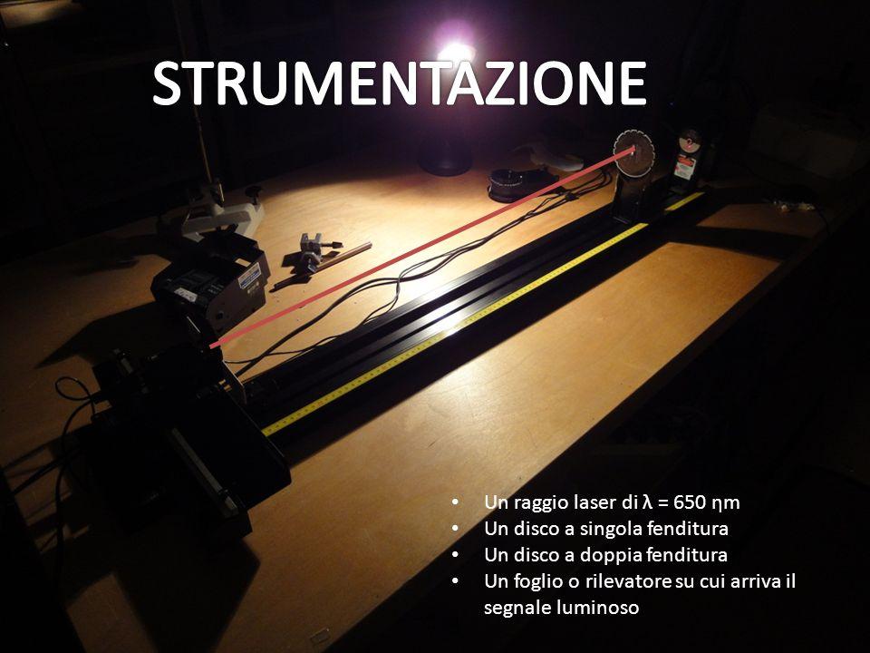 Procedimento : Regolando la lunghezza donda col monocromatore (ogni 10 nm da 400 a 700 nm) abbiamo registrato lintensità della luce incidente e trasmessa.