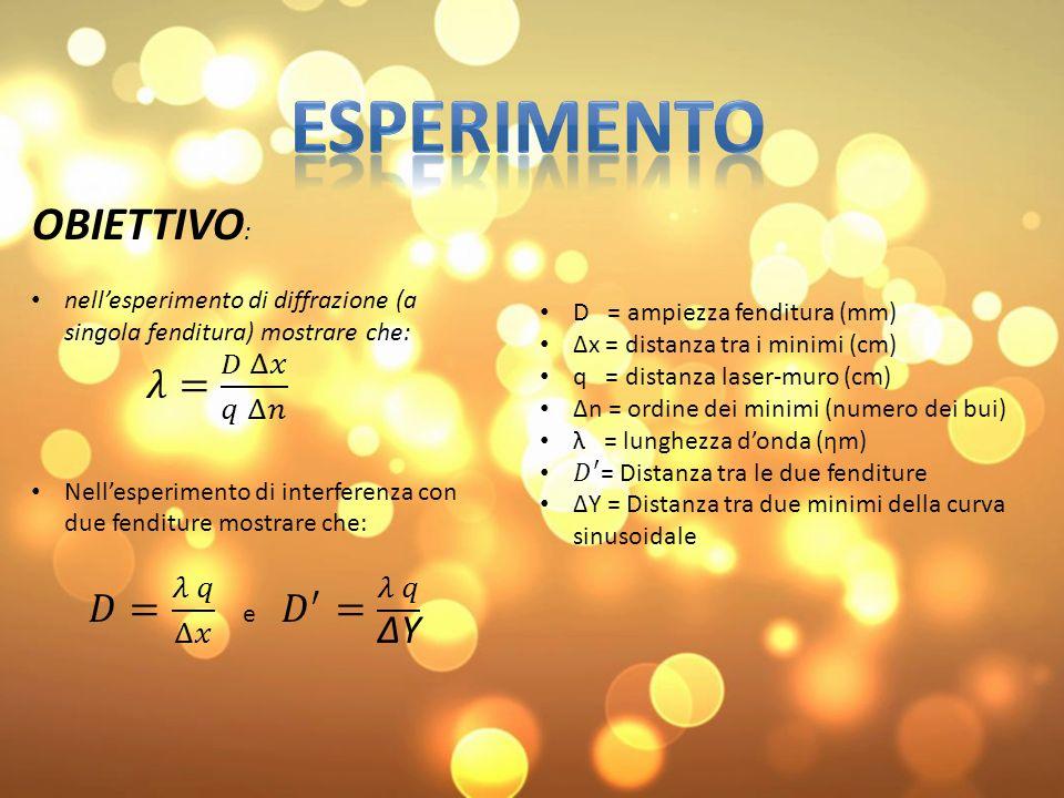 DIFFRAZIONE CON SINGOLA FENDITURA Valore teorico: λ = 650 ηm