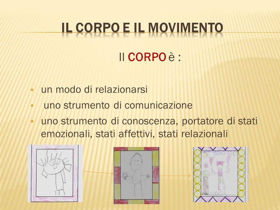 Il CORPO è : un modo di relazionarsi uno strumento di comunicazione uno strumento di conoscenza, portatore di stati emozionali, stati affettivi, stati