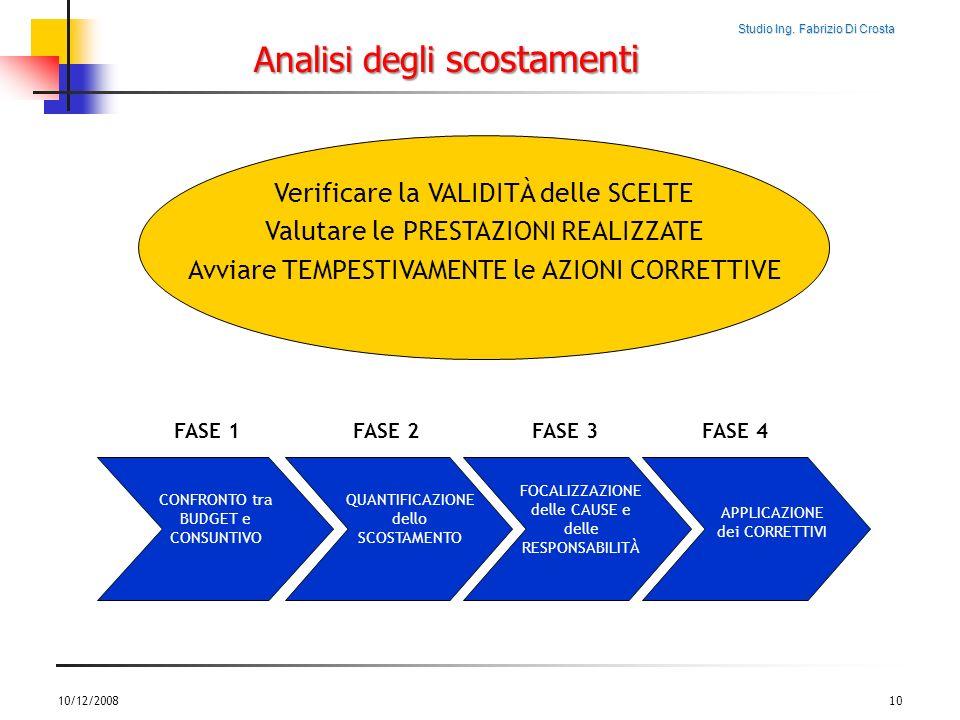 Studio Ing. Fabrizio Di Crosta 10/12/200810 Analisi degli scostamenti Verificare la VALIDITÀ delle SCELTE Valutare le PRESTAZIONI REALIZZATE Avviare T