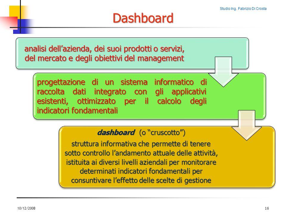Studio Ing. Fabrizio Di Crosta 10/12/200816 analisi dellazienda, dei suoi prodotti o servizi, del mercato e degli obiettivi del management progettazio