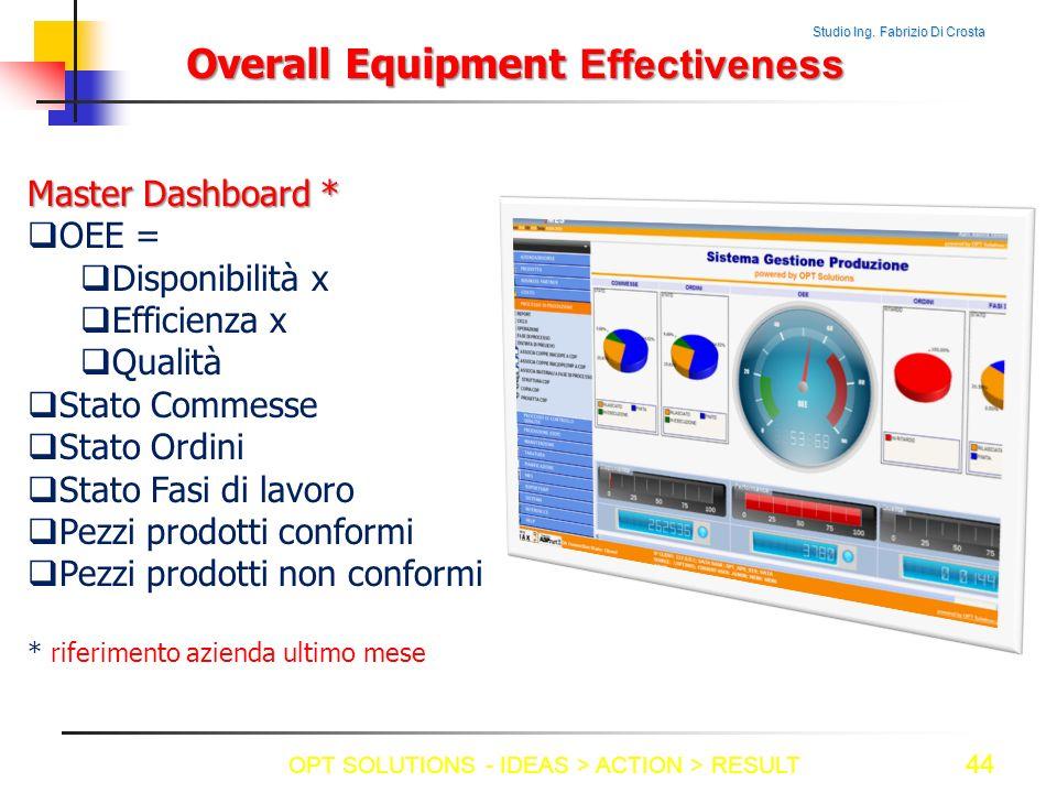 Studio Ing. Fabrizio Di Crosta 44 Overall Equipment Effectiveness Master Dashboard * OEE = Disponibilità x Efficienza x Qualità Stato Commesse Stato O