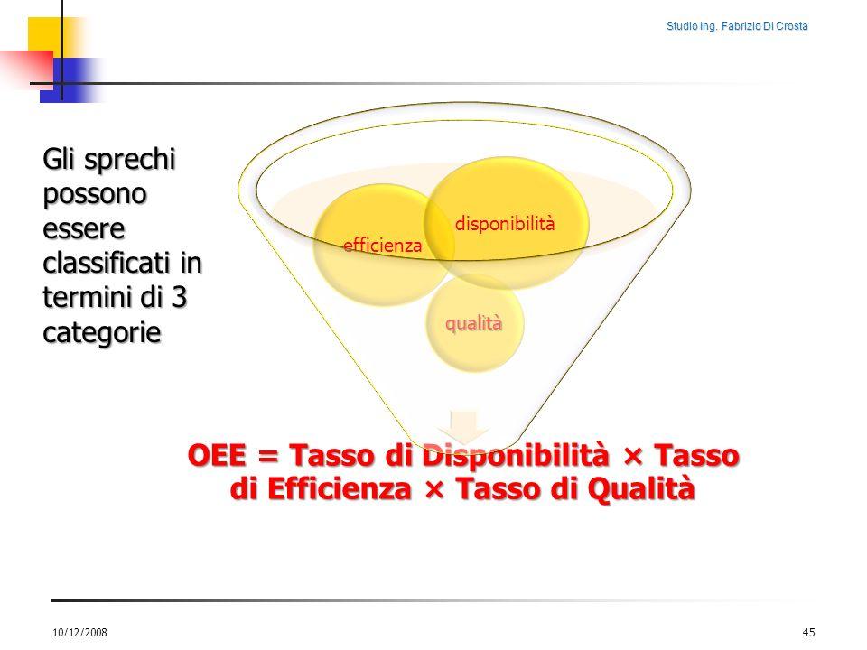 Studio Ing. Fabrizio Di Crosta 10/12/200845 OEE = Tasso di Disponibilità × Tasso di Efficienza × Tasso di Qualità qualità efficienza disponibilità Gli