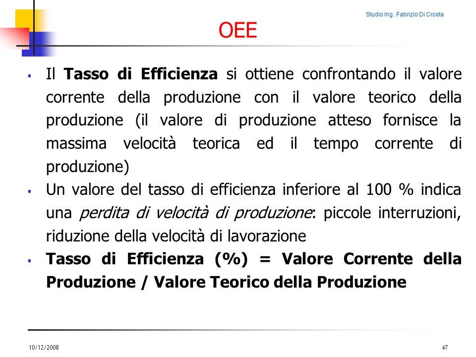 Studio Ing. Fabrizio Di Crosta OEE Il Tasso di Efficienza si ottiene confrontando il valore corrente della produzione con il valore teorico della prod