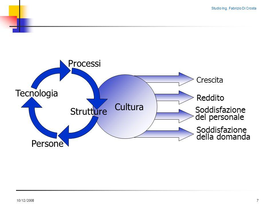 Studio Ing. Fabrizio Di Crosta 10/12/20087 Cultura Crescita Reddito Soddisfazione del personale Soddisfazione della domanda Processi Tecnologia Person