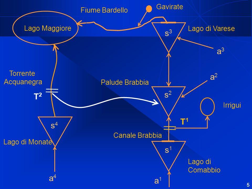 6 Passo di modellizzazione: Dopo aver analizzato il sistema, è emerso che la componente più dinamica è il lago di Varese.
