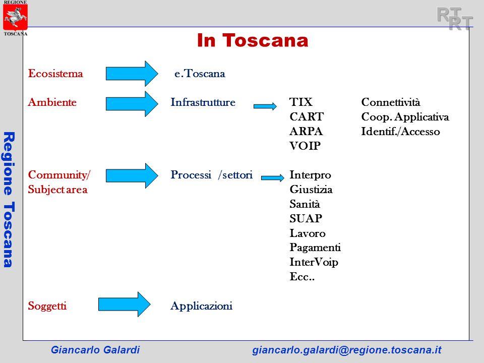 Giancarlo Galardigiancarlo.galardi@regione.toscana.it Regione Toscana In Toscana Lappartenza allecosistema e.Toscana è garantito dal processo di compliance che prevede: a)Definizione dellinterazione fra applicazioni e infrastrutture (RFC tipo 1) b)Definizione delle interazioni fra applicazioni (RFC tipo2) comitato per la e.toscana compliance Gli RFC sono promossi e, successivamente alla discussione, approvati da un comitato per la e.toscana compliance Centro di competenza Il Comitato e.toscana compliance utilizza il Centro di competenza per la verifica e laccreditamento delle applicazioni attraverso il rispetto degli RFC garantisce linteroperabilità Laccreditamento di una applicazione ne garantisce linteroperabilità con le infrastrutture e con le altre applicazioni appartenenti ad una stessa community o con community diverse