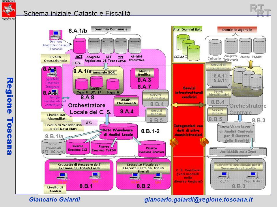 Giancarlo Galardigiancarlo.galardi@regione.toscana.it Regione Toscana Schema iniziale Catasto e Fiscalità