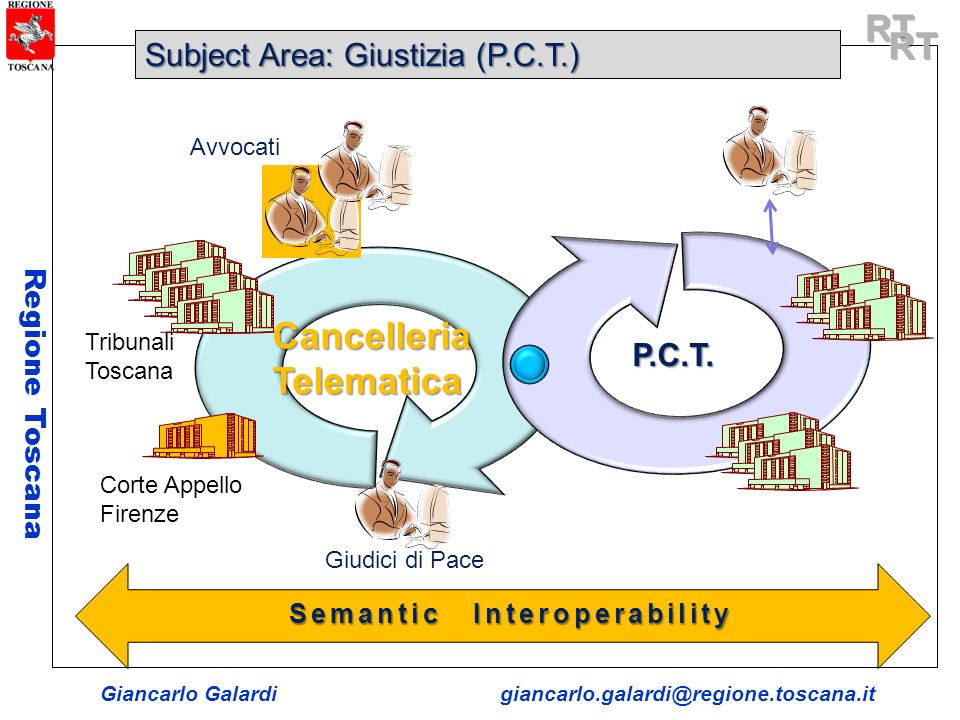 Giancarlo Galardigiancarlo.galardi@regione.toscana.it Regione Toscana Semantic Interoperability Inter Community Interoperability P.C.T.