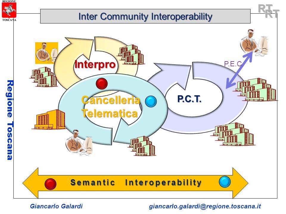 Giancarlo Galardigiancarlo.galardi@regione.toscana.it Regione Toscana Semantic Interoperability Inter Community Interoperability P.C.T. Cancelleria Te