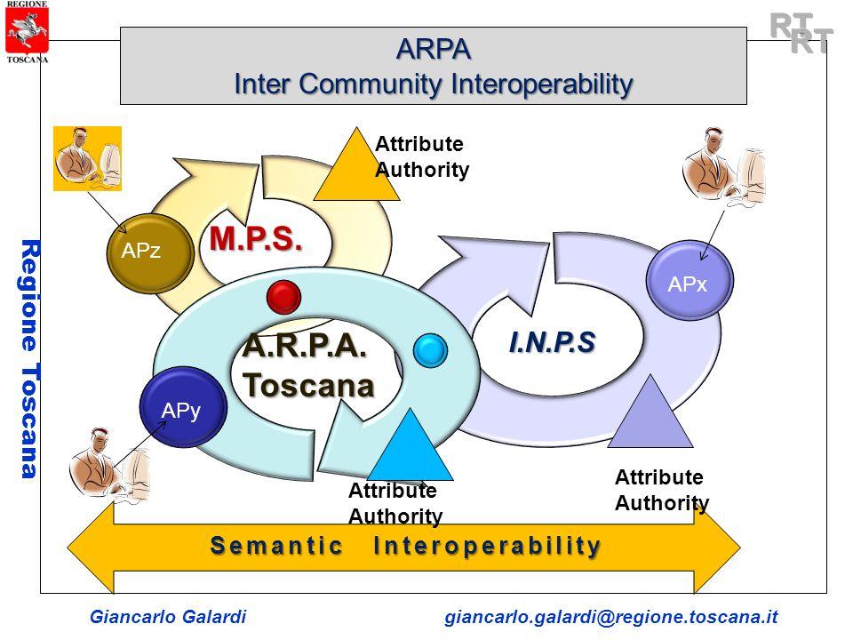 Giancarlo Galardigiancarlo.galardi@regione.toscana.it Regione Toscana Semantic Interoperability ARPA Inter Community Interoperability I.N.P.SA.R.P.A.T