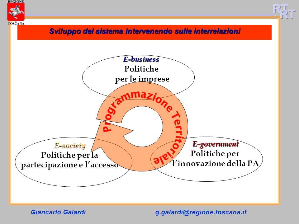 Giancarlo Galardig.galardi@regione.toscana.it E-society Politiche per la partecipazione e laccesso E-government Politiche per linnovazione della PA E-