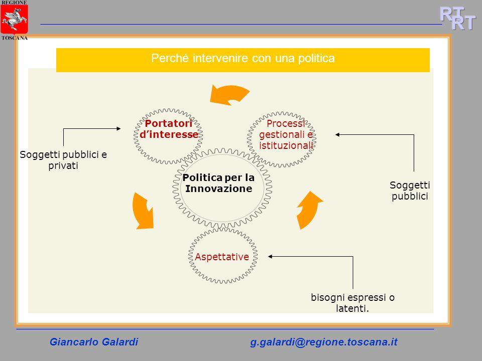 Giancarlo Galardig.galardi@regione.toscana.it Processi gestionali e istituzionali Portatori dinteresse Aspettative Politica per la Innovazione Soggett