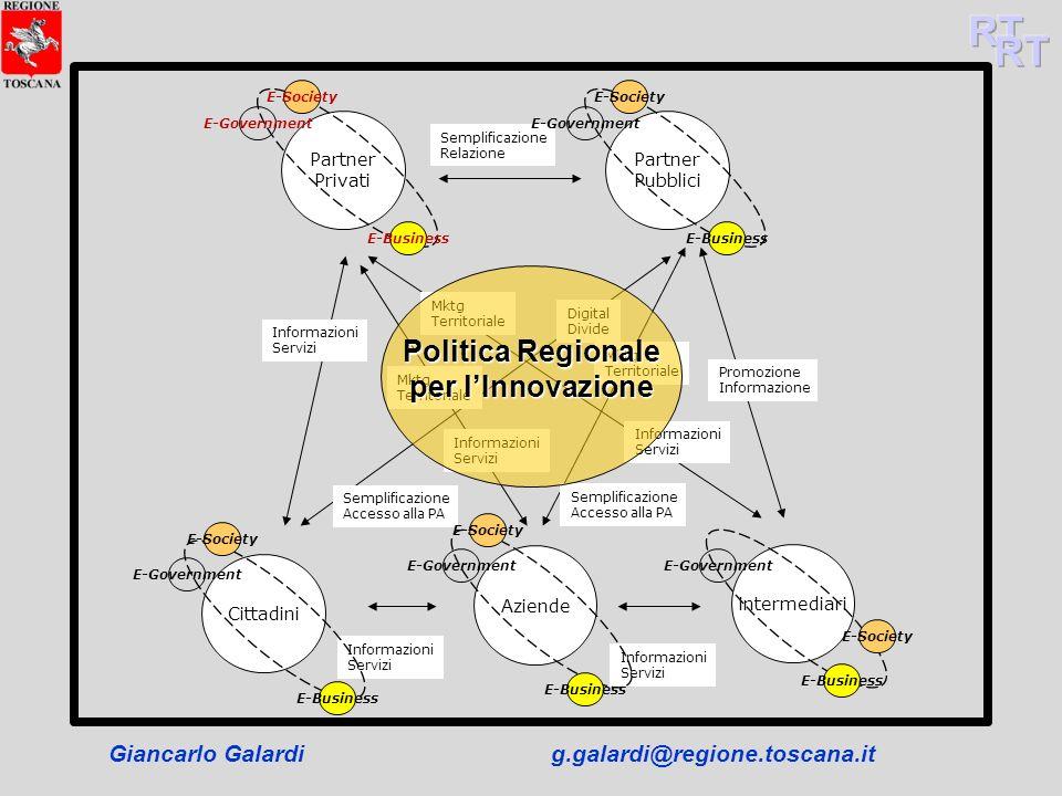Giancarlo Galardig.galardi@regione.toscana.it Partner Privati Partner Pubblici Cittadini Aziende intermediari Semplificazione Relazione Semplificazion