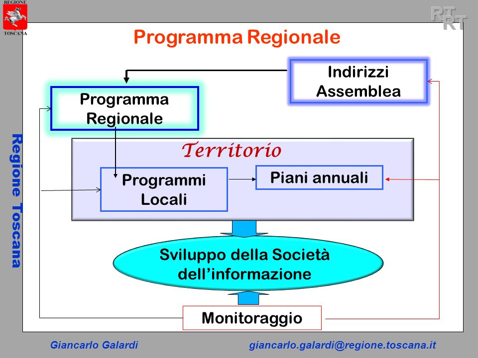 Giancarlo Galardigiancarlo.galardi@regione.toscana.it Regione Toscana Programma Regionale Indirizzi Assemblea Programmi Locali Piani annuali Sviluppo
